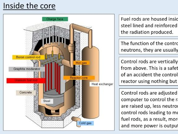 A level Physics (27.4) The thermal nuclear reactor (Nuclear energy)