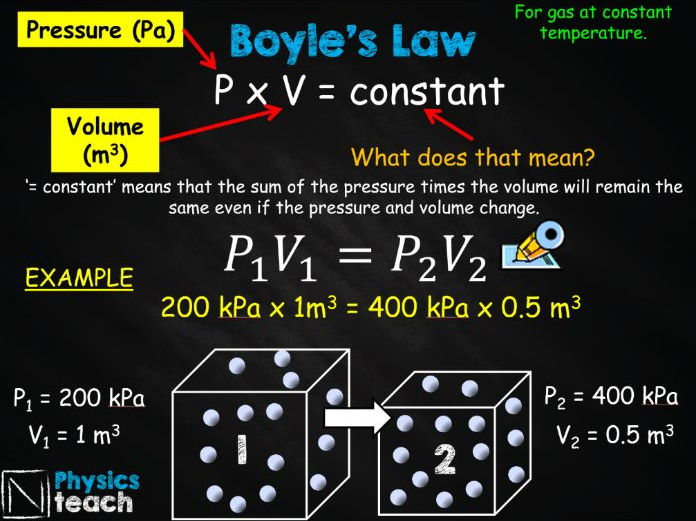 GCSE AQA Physics - P6.7 - Pressure and Volume