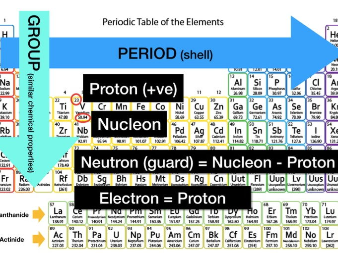 Explanation of Periodic Table - Proton, Neutron, Electron, Nucleon and Isotope