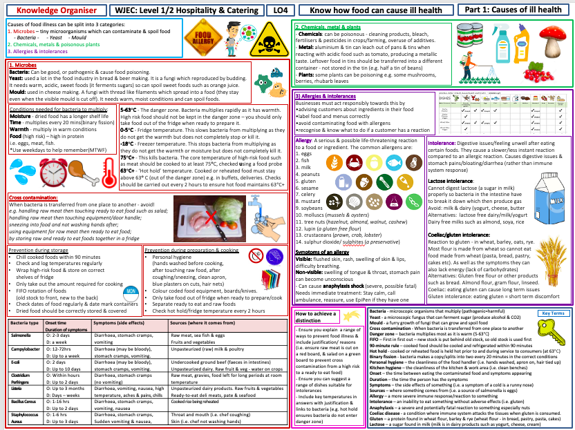 Level 1/2 Hospitality & Catering - LO4- How Food Causes Ill Health-Knowledge Organiser