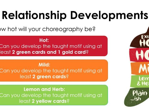 KS3 & KS4 Dance Motif Development Circuit