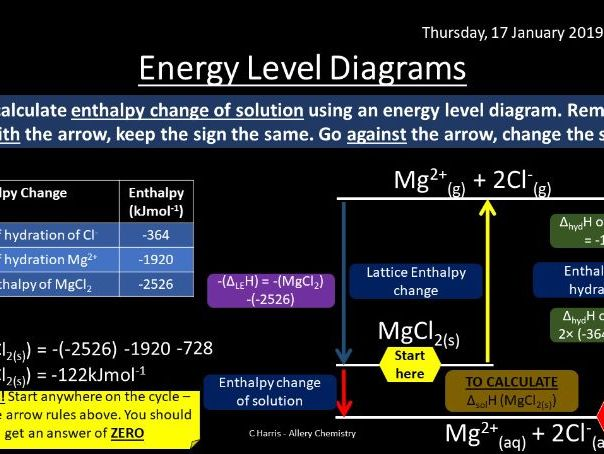 NEW OCR B (Salters) O - Energetics revision