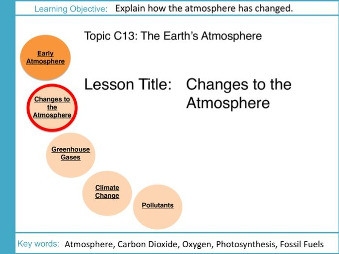 AQA GCSE: C13 Earths Atmosphere: L2 Changes to the Atmosphere