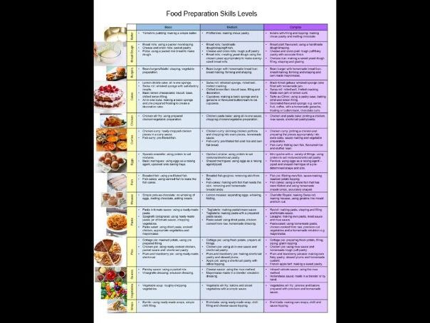 AQA Food Preparation and Nutrition Skill Levels Poster