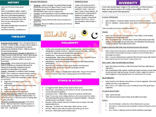 Islam Knowledge Organiser GCSE (OCR)