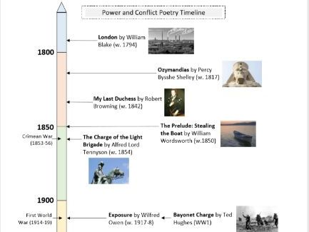 AQA Power and Conflict Poetry Timeline