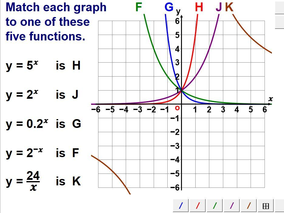 Graphs Of Reciprocal & Exponential Functions