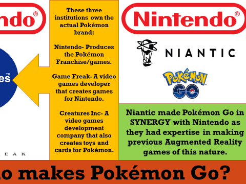 EDUQAS YEAR 11: GAMING POKEMON GO, LESSON 41-44= INDUSTRY AND CONTEXTS