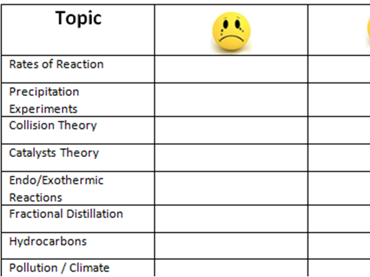 Edexcel Combined Science (9-1) GCSE Self-Assessment Revision Topic Checklist: Independent Study PLC