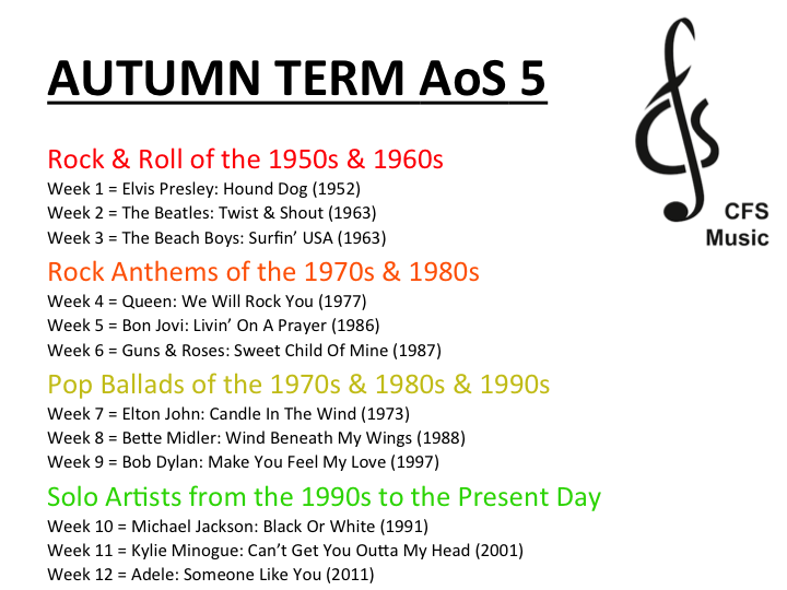 9-1 OCR GCSE Music; Area of Study 5 (Conventions of Pop)
