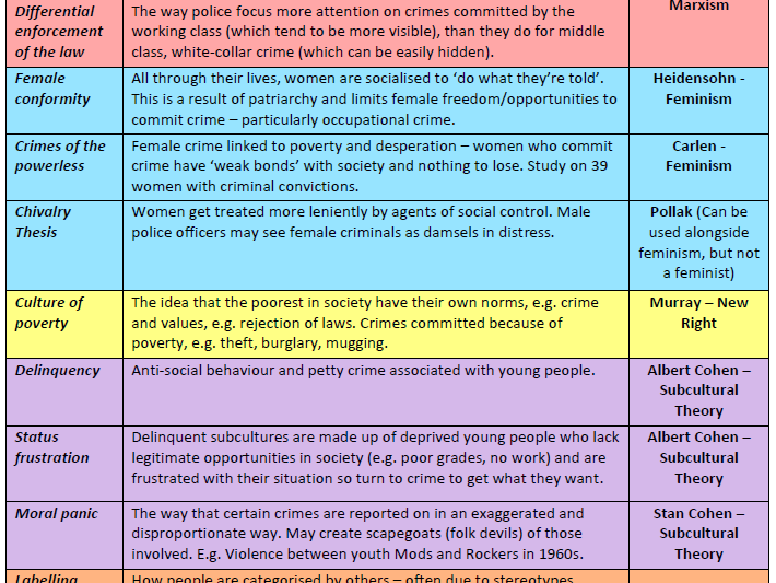 FREE!! GCSE Sociology (Eduqas / WJEC) - Crime and Deviance: Key terms and sociologists table