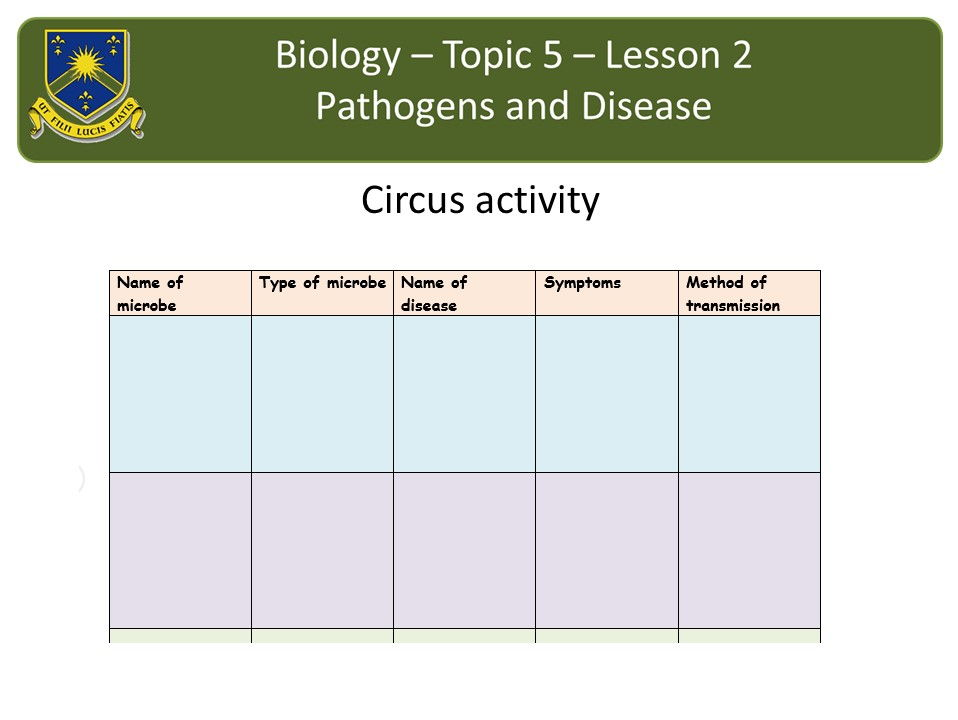 New AQA 2016 Biology Chapter 3 Communicable disease lesson 2: Pathogens and disease
