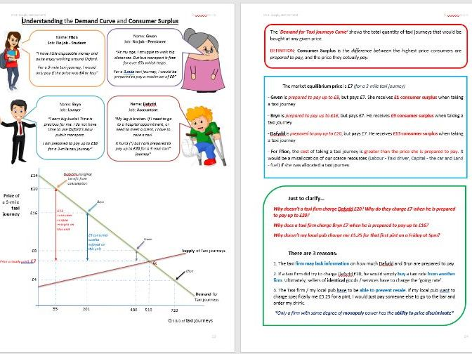 Supply & Demand, Producer and Consumer Surplus Revision Notes