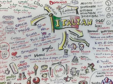 ITALIAN Mind Map - for Beginners