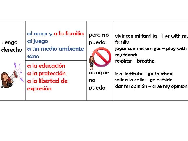 The rights of the Child. Tengo derecho a...