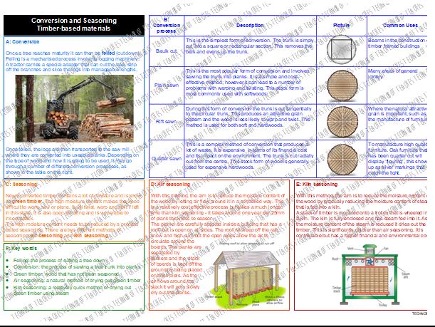 Conversion and Seasoning Timbers Knowledge Organiser