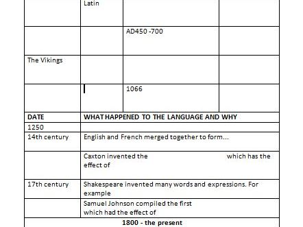 History of English Language and Timeline
