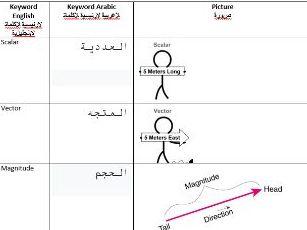 AQA GCSE Science Forces Keyword Arabic