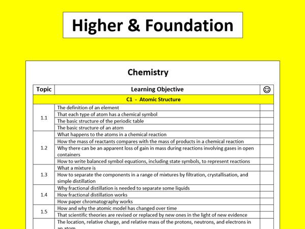 AQA Chemistry Learning Objectives Checklist B1 - B15