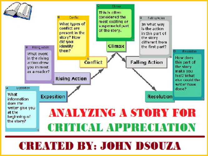 What does Critical Appreciation mean?