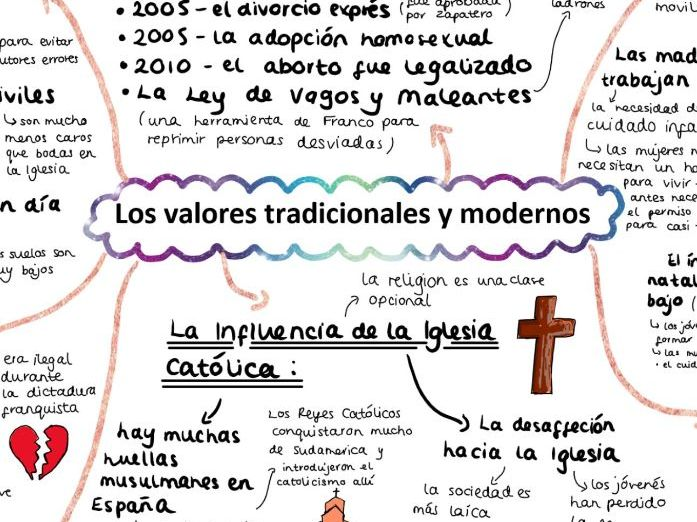 AQA Los Valores Tradicionales y Modernos Mind Map for A LEVEL SPANISH