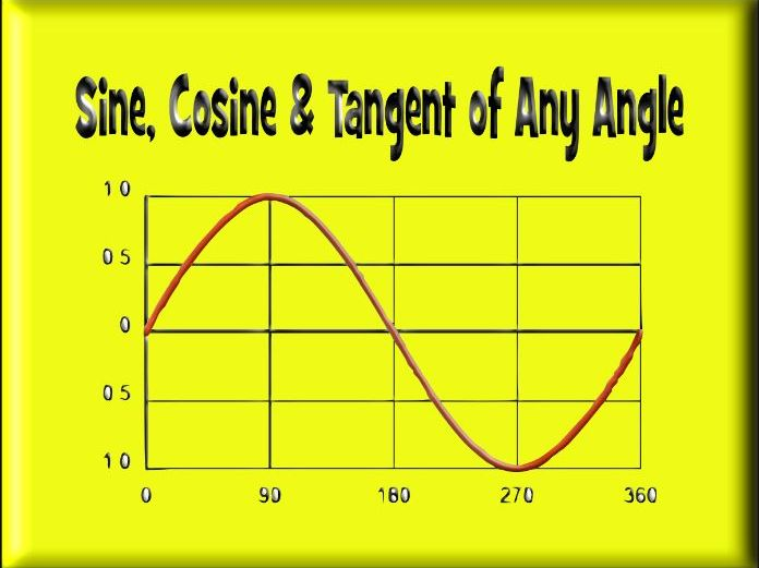 Sine, Cosine & Tangent of any Angle - With Answers