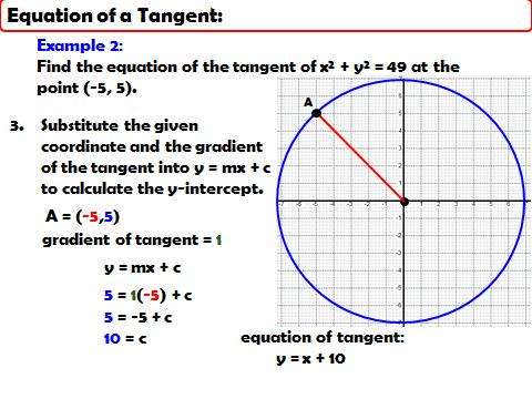 AQA GCSE Higher+ Unit - Coordinate Geometry