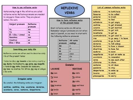 GCSE Spanish revision reflexive verbs