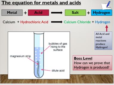 KS3 Acid and Metal Reactions
