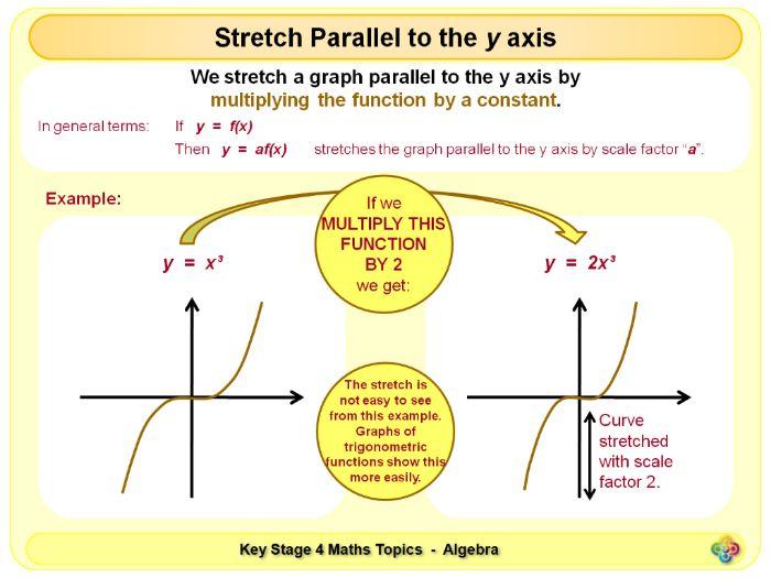 Transforming Graphs KS4