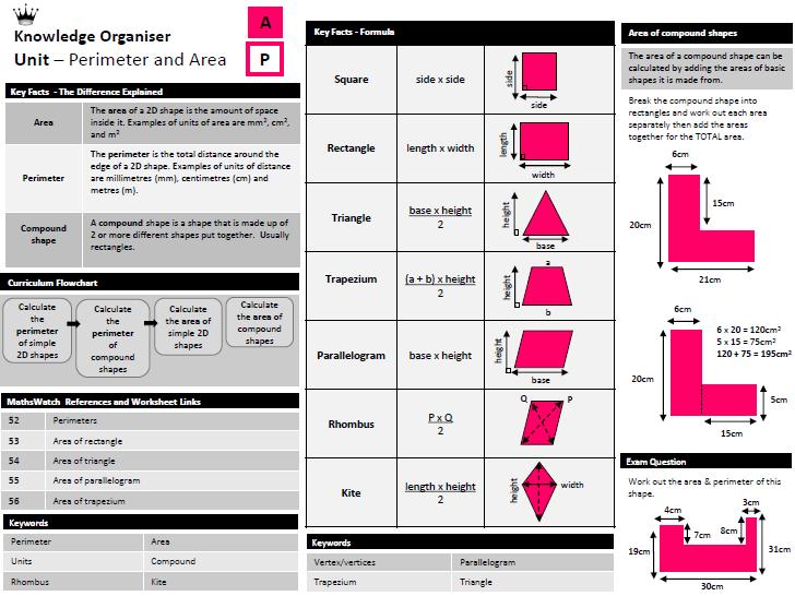 Area & Perimeter - Knowledge Organiser