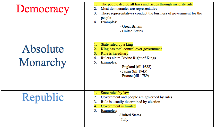 Examples Of Forms Of Government By Ashdchristie Teaching Resources