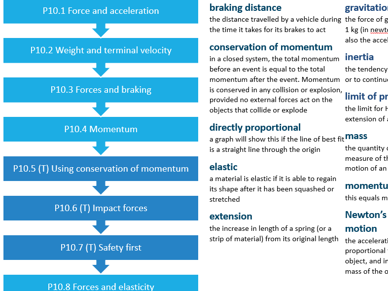P10 Forces and Motion (AQA) Full Unit