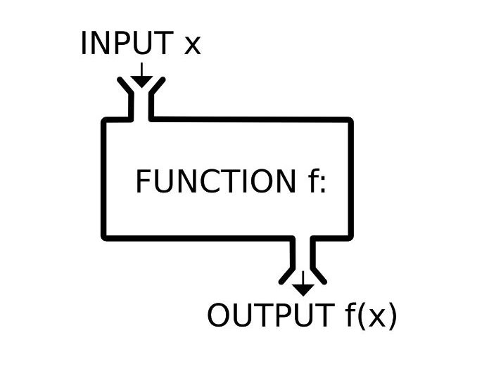 Functions - Domain, Range, Composite