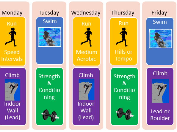 Btec Sport  Level 2 - Unit 5 Training for personal fitness - lesson 6 reviewing your session