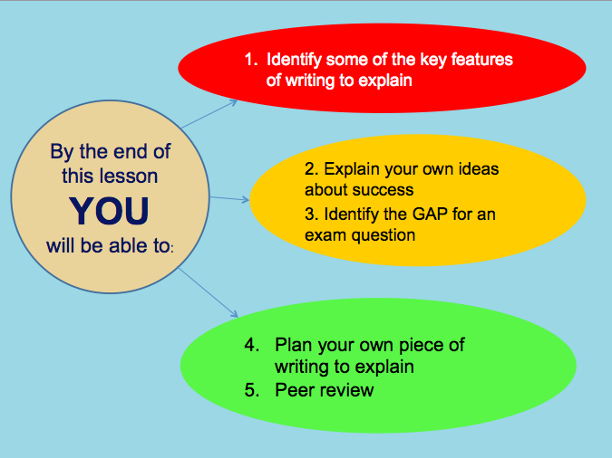 Writing to Explain - whole lesson for P2Q5 (newspaper article)
