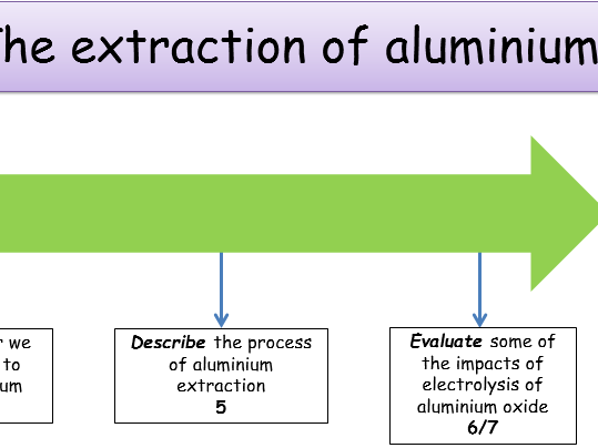 ks4 electrolysis extraction of aluminium teacher powerpoint student worksheet by andyb14. Black Bedroom Furniture Sets. Home Design Ideas