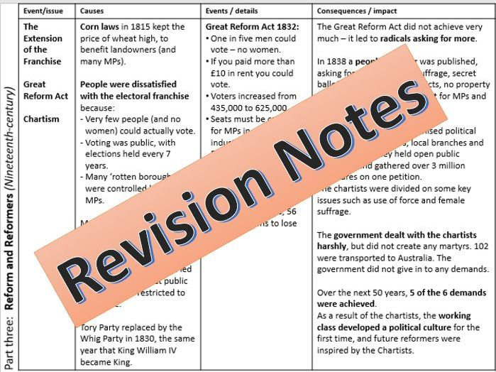 Power and the People revision notes - AQA GCSE History