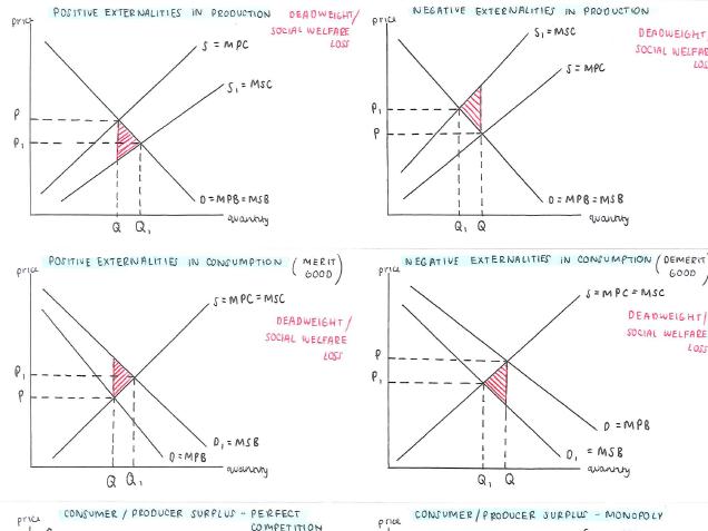 A Level Economics- Micro diagrams