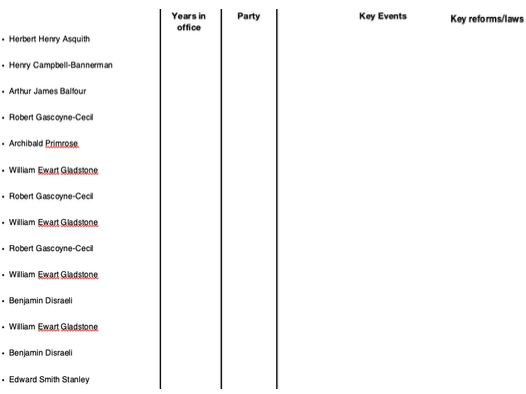 British Prime Ministers History Template from 1850