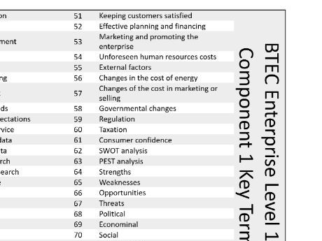 BTEC Enterprise Keywords