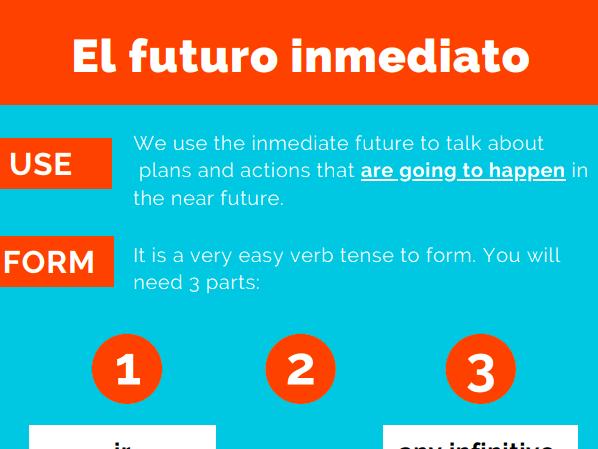 Immediate Future Infographic