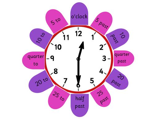clock display digital, analogue, Roman numerals & 24 hour. KS1 KS2 maths telling the time