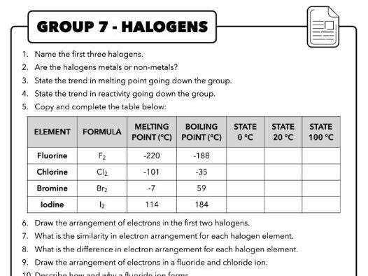 1.10 Group 7 (Halogens), AQA Chemistry
