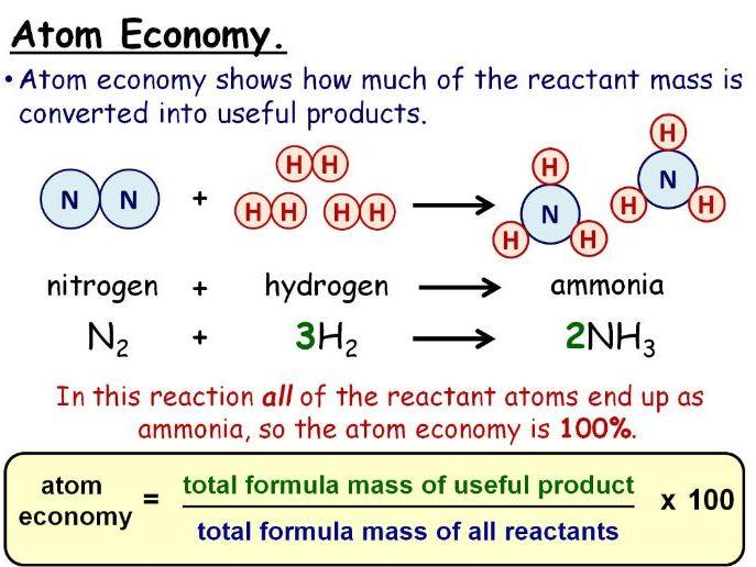 Yield and Atom Economy GCSE Lesson (SC14a SC14b) TRIPLE