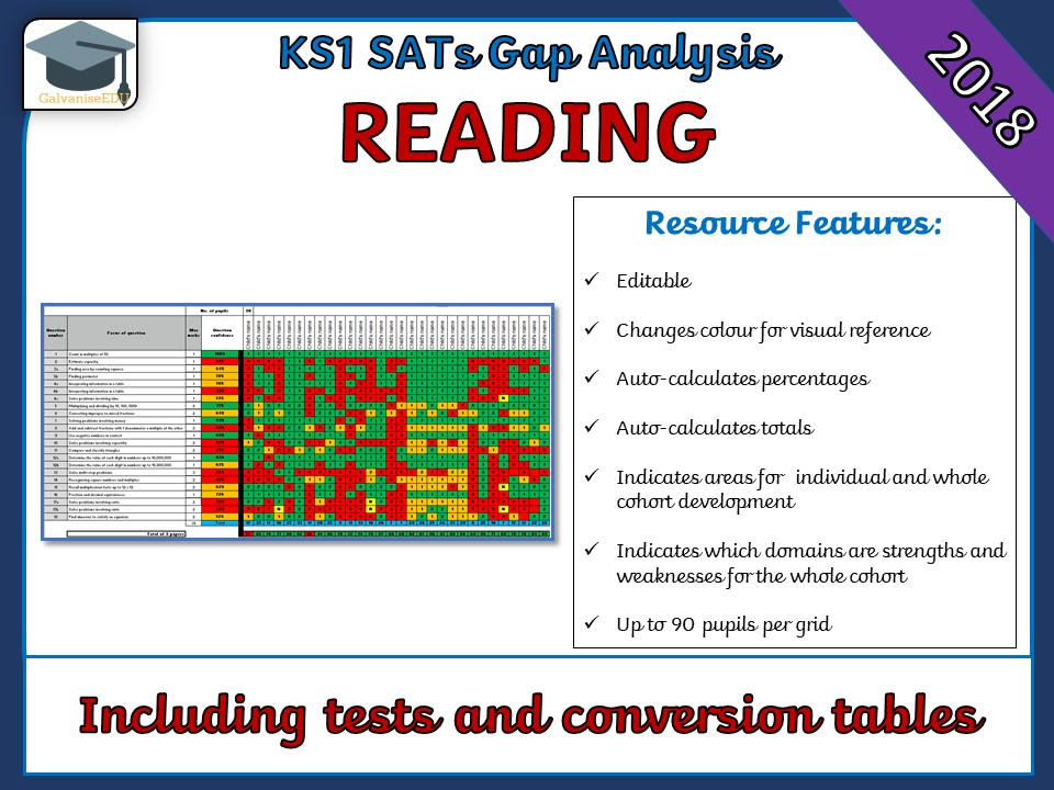 KS1 2018 SATs Reading Gap Analysis Grid / Question Level Analysis - SATs Prep