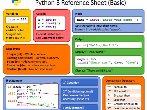 Python 3 Reference Sheet