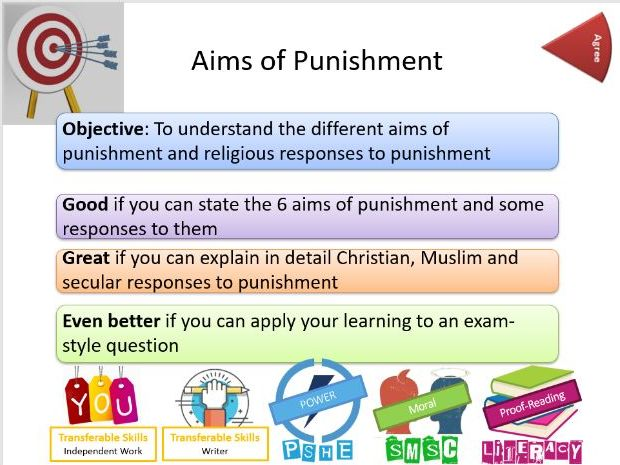 AQA: Religion, Crime and Punishment: Aims of Punishment - Whole Lesson