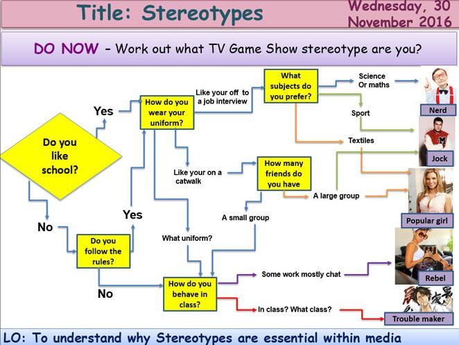 Media Representation 2 Stereotypes GCSE Media Studies UNIT 1 Media Exams TV Game Shows