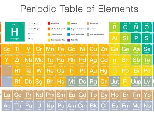 The Periodic Table Y6 Challenge or low ability ks3/4